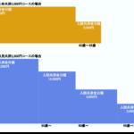 埼玉県民共済「新型・県民共済」の保障内容