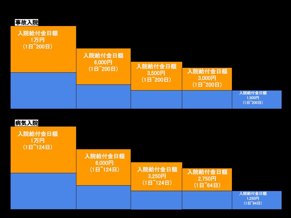 県民共済活き行き1500+医療特約の入院給付金日額